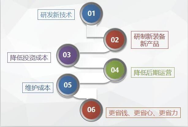 河北汉蓝成本优势分解