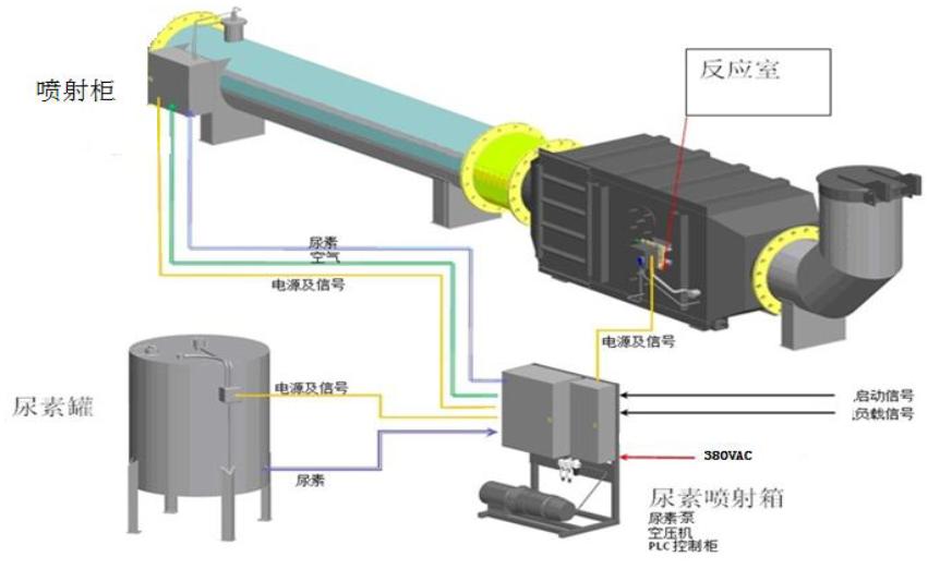 万纯SCR亚博体育yabo88在线ios设备反应器